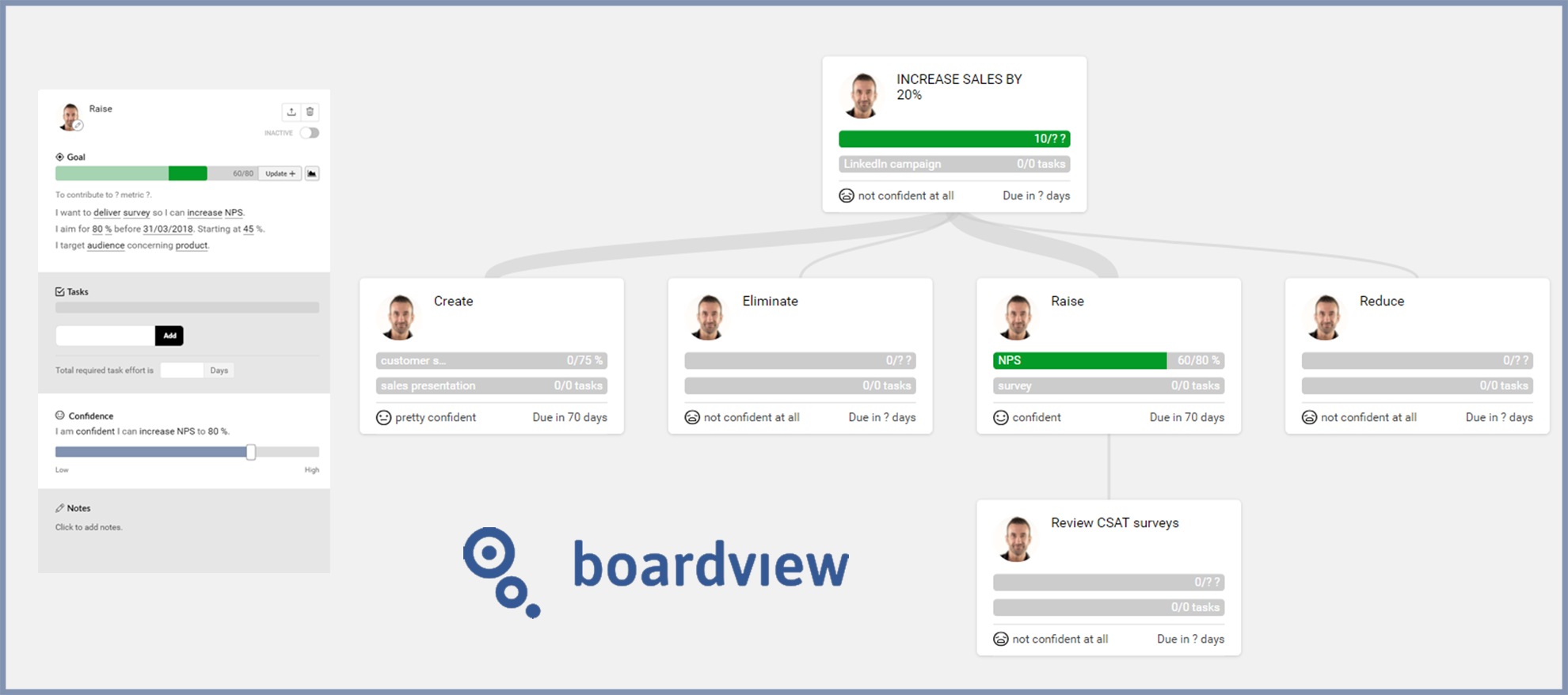 Creating an account management strategy couldn't be easier with boardview