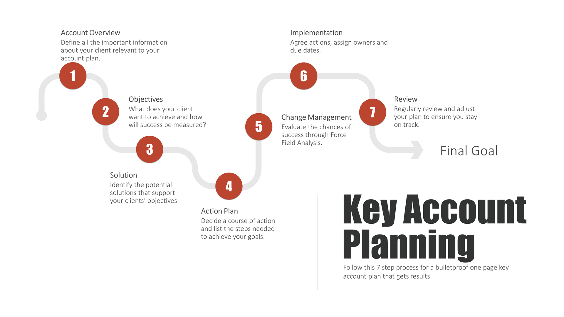 Key account plans are easyunt planning is easy with this 7 step key account planning process.