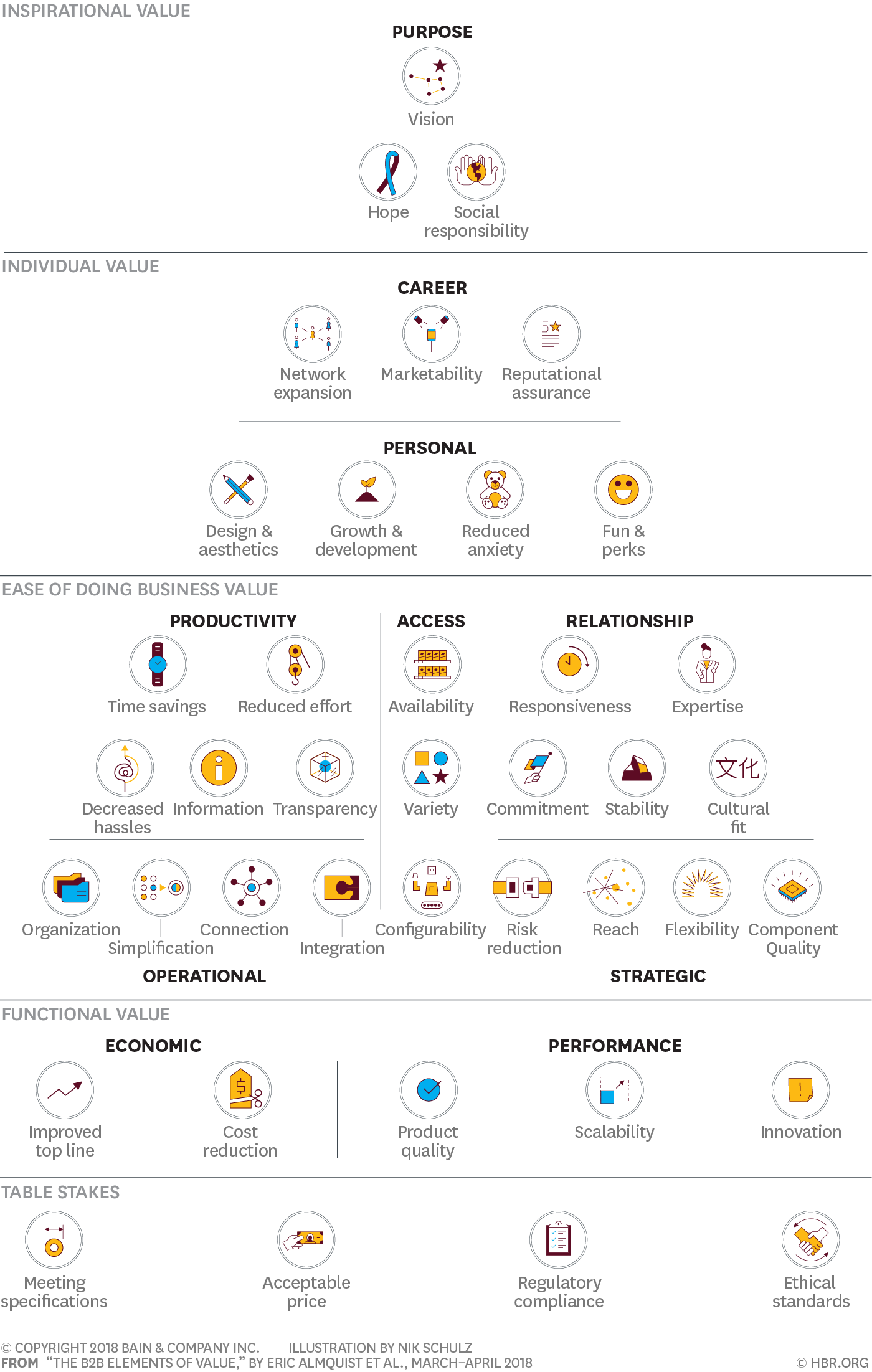 The B2B Elements of Value Pyramid. Bain has organized the 40 distinct kinds of value that B2B offerings provide customers into a pyramid with five levels.