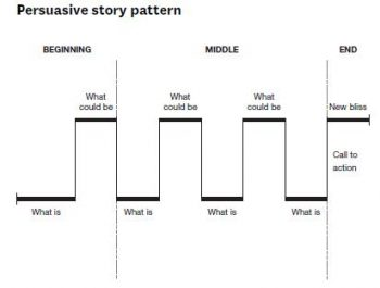 Persuasive story pattern for presentations by Nancy Duarte