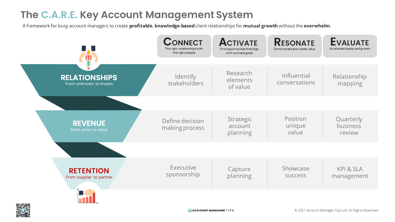 The C.A.R.E. Key Account Management systems is an effective and practical training program that gives key account managers the tools and mindset that gets results.
