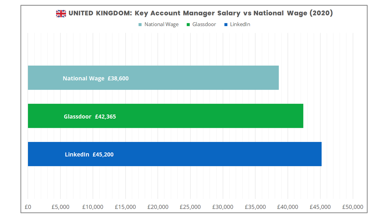 How much money does a key account manager make in the UK in 2020?