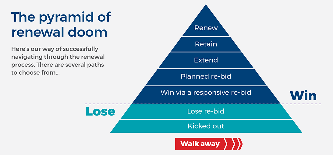 The Pyramid of Renewal Doom developed by Strategic Proposals, defines options when renewing existing business